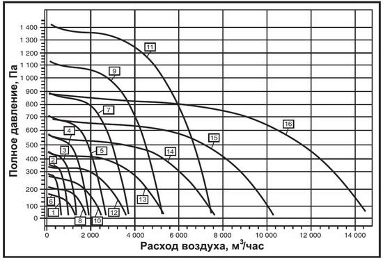 Вентилятор ВРПН-Н-3,55 КХ-4-3 0,37*1500