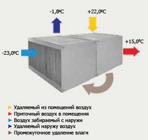 Теплообменники пластинчатые для приточной вентиляции теплообменники для котлов из китая