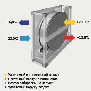 Теплообменники пластинчатые для приточной вентиляции Пластинчатый теплообменник Funke FP 405 Челябинск