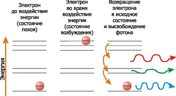 Краснодарский два электрона испущенные одновременно радиоактивным веществом движ относятся обработке металлов