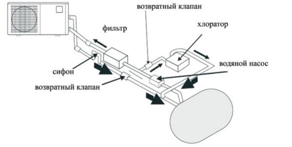 Подключение и запуск теплового
