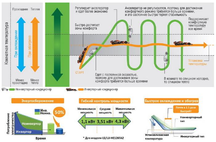 Где в иркутске купить мобильный инверторный генератор инверторный